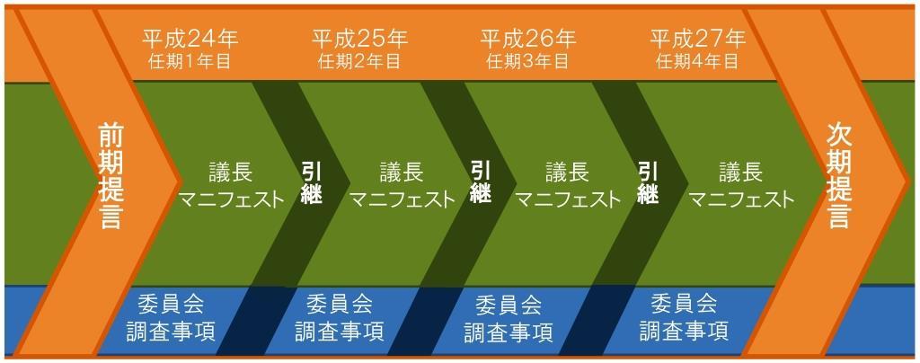 議会運営サイクル 概要図
